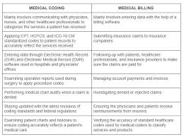 People in these roles typically translate. Differences Between Medical Coding And Medical Billing Medical Billing Services Park Medical Billing Company
