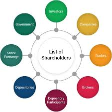 Stock Market Participants And Stakeholders Investology By