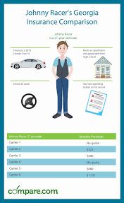 Auto Insurance Quote Comparison Inspiration Georgia Car Insurance Comparison Get Cheaper Rates Compare