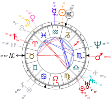 Astrology And Natal Chart Of Xu Qing Born On 1969 01 22