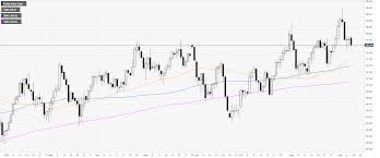 Dxy Chart Us Dollar Index Technical Analysis Dxy Trading Near Daily