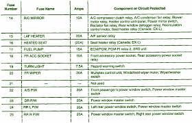 1997 honda fuse box not lossing wiring diagram • 1997 honda crv fuse box diagram wiring diagram and fuse 1997 honda civic fuse box diagram 1997 honda odyssey fuse box