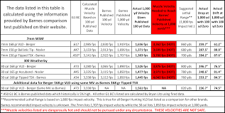 Faithful 300wsm Ballistic Chart M1 Garand Ballistics Chart