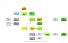 процессы промышленного предприятия диплом  Бизнес процессы промышленного предприятия диплом