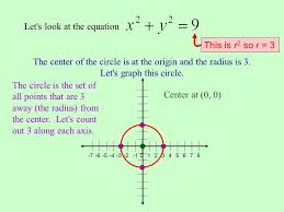 let s look at the equation the center of the circle is at the origin and