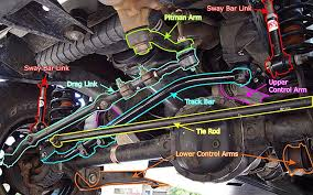 jeep death wobble how to properly handle diagnose and fix quadratec the best place to start understanding and rooting out the causes of death wobble is to get under the vehicle and give the steering and suspension a good