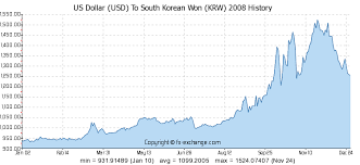 Us Dollar Usd To South Korean Won Krw History Foreign