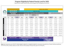 Medicare Low Income Subsidy Chart 2020 Low Income Health Insurance In California Health For