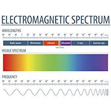 Amazon Com The Electromagnetic Spectrum Science Posters