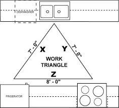 Design Kitchen Cabinet Layout Fresh Idea To Design Your Kitchen Layout Ideas Triangle Zones