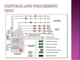fundamentals of fire alarm system fire alarm wiring schematic at External Fire Alarm Wiring Diagram
