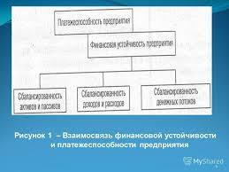 Презентация на тему Лекция Анализ финансовой устойчивости  5 5 Рисунок 1 Взаимосвязь финансовой устойчивости и платежеспособности предприятия