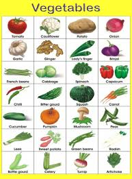 Vegetables Names Chart