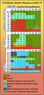 Blackjack Tips Chart