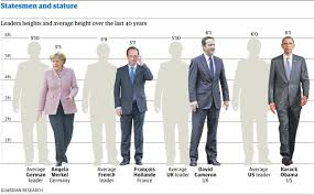 President Height Chart Statesmen And Stature How Tall Are Our World Leaders