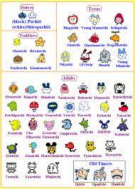 Tamagotchi V2 Chart Info Sheets