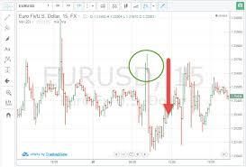 Безиндикаторные торговые системы на бинарных опционах