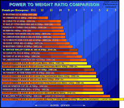 Performance Unlimited Usa Power To Weight Acceleration
