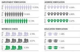 Resume Verification Is Key To An Organisation's Success - Authbridge