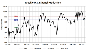Corn Futures Weekly Inside The National Ethanol Conference