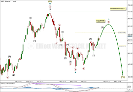 Apple Elliott Wave Technical Analysis Will Price Move