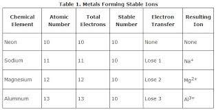 Energy Bond Chart Ionic Bonds