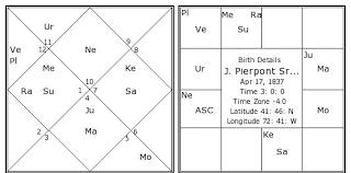 J Pierpont Sr Morgan Birth Chart J Pierpont Sr Morgan