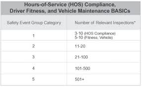 Csa Points Chart Faqs On Compliance Safety Accountability And Csa Scores