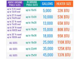 Pool Heater Btu Chart Comfortemp 32 000 Btu Heat Pump 5 000 Gallon Pools