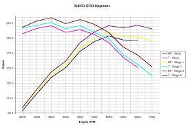 bmw shark injector performance software models turner m52tu engine dyno chart e39 528i e46 328i ci