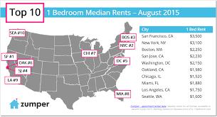 Superior Zumper National Rent Report: August 2015