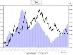 Lme Nickel Inventory Chart Lme Nickel Archives Page 87 Of 96 Steel Aluminum