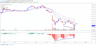 Yes Bank Short Term Pull Back Possible For Nse Yesbank By