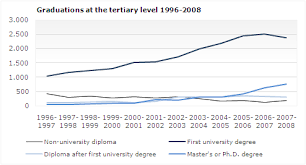 Graduates At The Upper Secondary And Tertiary Levels In 2007