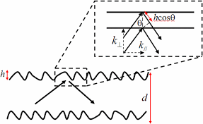 schematic diagram of the nanowire boundary used in the model for schematic diagram of the nanowire boundary used in the model for phonon modes hk⊥≪1 if k⊥ kcosθ as shown the path length difference is much