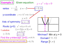 example 2 given equation vertex y coordinate axis of symmetry