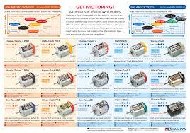 Tire Guide Torque Chart Mini 4wd Setup Guide