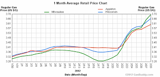 2012 Gas Prices Chart Gas Prices That Give Us Gas The Presteblog February 2012