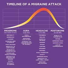 Migraine Chart The Timeline Of A Migraine Attack American Migraine Foundation