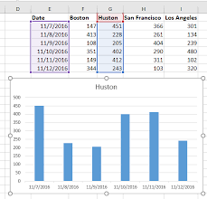 Excel Panel Chart How To Quickly And Easily Create A Panel Chart In Excel