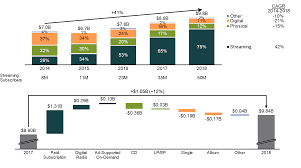 Growth In Us Music Industry Revenue Mekko Graphics