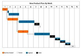 Gantt Chart Model Gantt Charts Project Management Tools From Mindtools Com