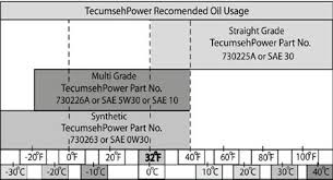 Engine oil for Tecumseh 2 and 4 cycle engines by Tecumseh