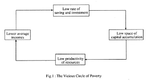 essay on economic growth top essays economics the vicious circle of poverty