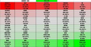 Us Dow 30 Heatmap With Stocks Contribution Live Update