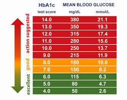 Hba1c Conversion To Blood Sugar Chart 51 Veracious Hbaic Conversion Chart