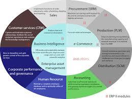 Erp Database Design Pdf Enterprise Resource Planning Wikipedia