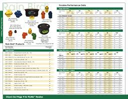 Rain Bird Nozzles Gpm Chart Sprinkler Repair Specialists Rb Catalog