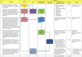 Standard Operating Procedures Sop Ellerencs Blog