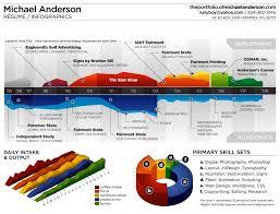 Gantt Chart Infographic Image Result For Infographic Similar To Gantt Chart